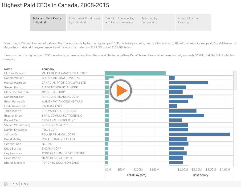Top 100 CEOs in Canada by Salary 2008-2015, Visualized